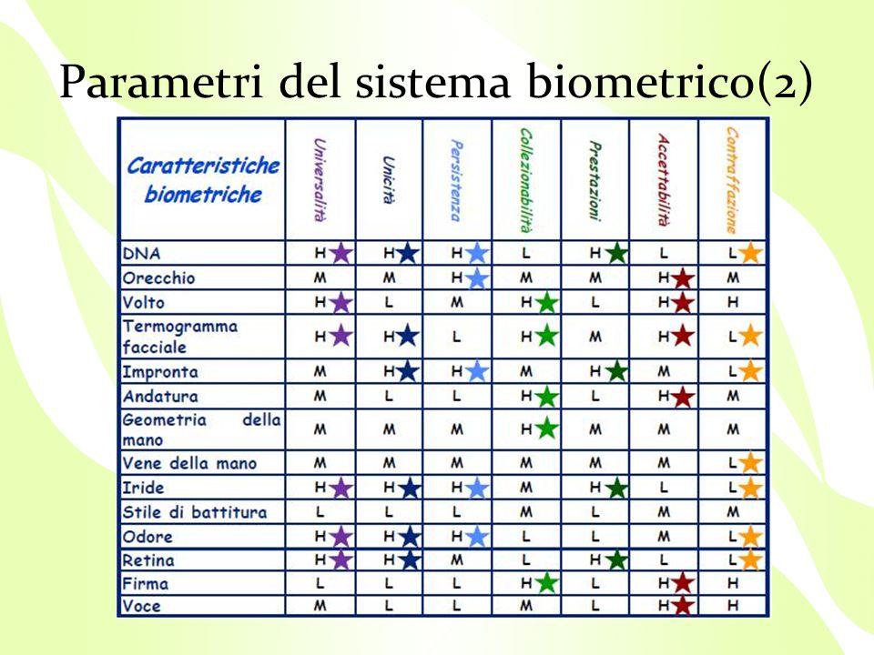 Parametri del sistema biometrico(2)