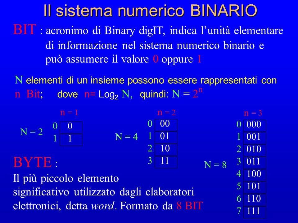 Il sistema numerico BINARIO