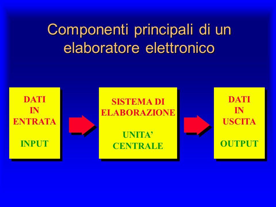 Componenti principali di un elaboratore elettronico