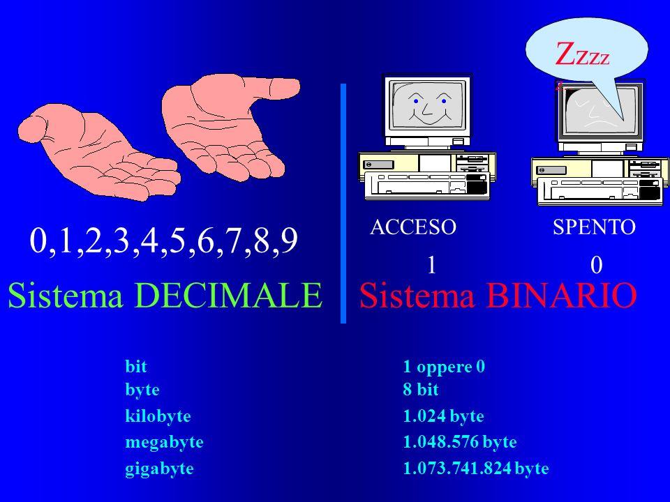 0,1,2,3,4,5,6,7,8,9 Sistema DECIMALE Sistema BINARIO Zzzzz..