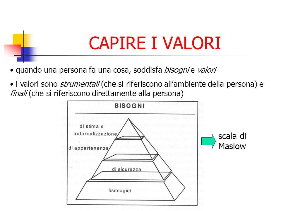 CAPIRE I VALORI scala di Maslow