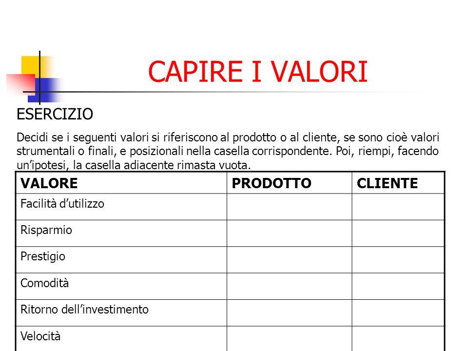 CAPIRE I VALORI ESERCIZIO VALORE PRODOTTO CLIENTE Facilità d'utilizzo