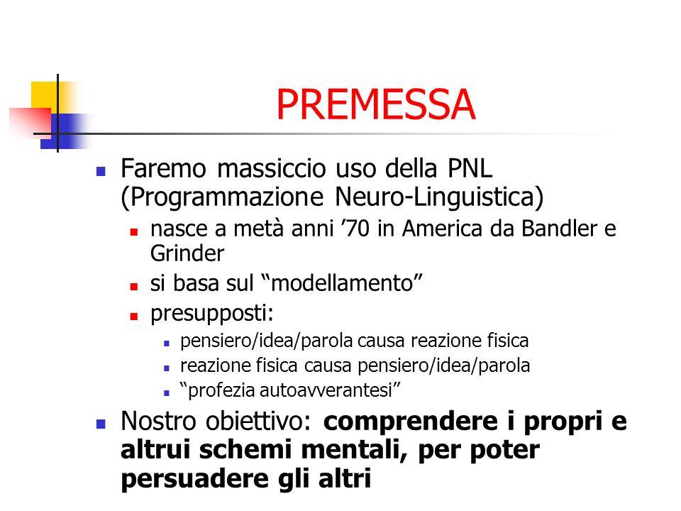PREMESSA Faremo massiccio uso della PNL (Programmazione Neuro-Linguistica) nasce a metà anni '70 in America da Bandler e Grinder.