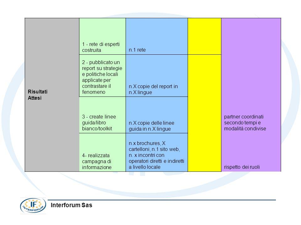 Interforum Sas Risultati Attesi 1 - rete di esperti costruita n.1 rete