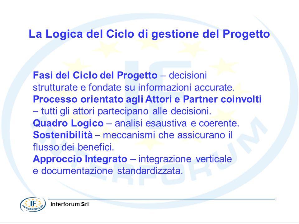 La Logica del Ciclo di gestione del Progetto