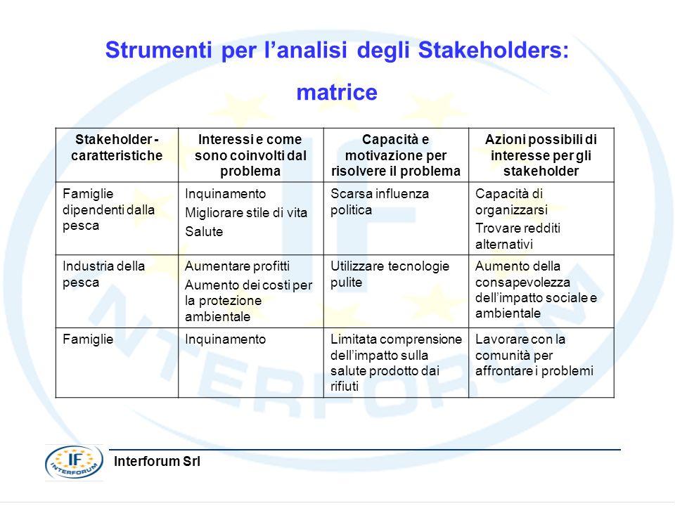 Strumenti per l'analisi degli Stakeholders: matrice