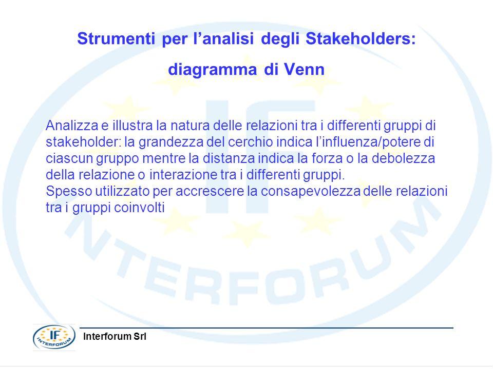 Strumenti per l'analisi degli Stakeholders: diagramma di Venn