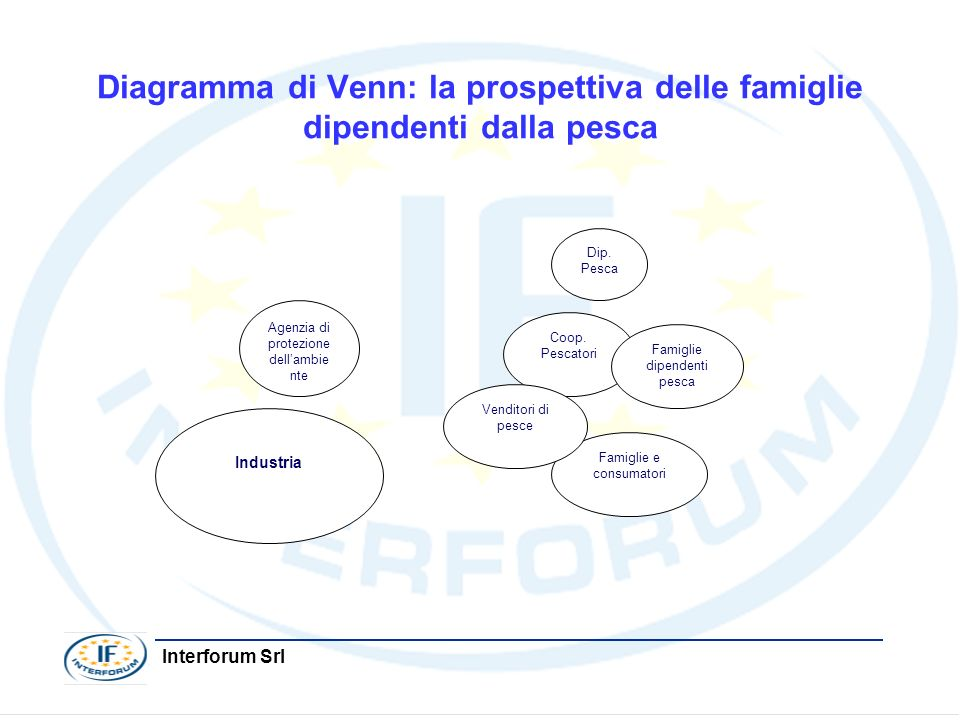 Diagramma di Venn: la prospettiva delle famiglie dipendenti dalla pesca