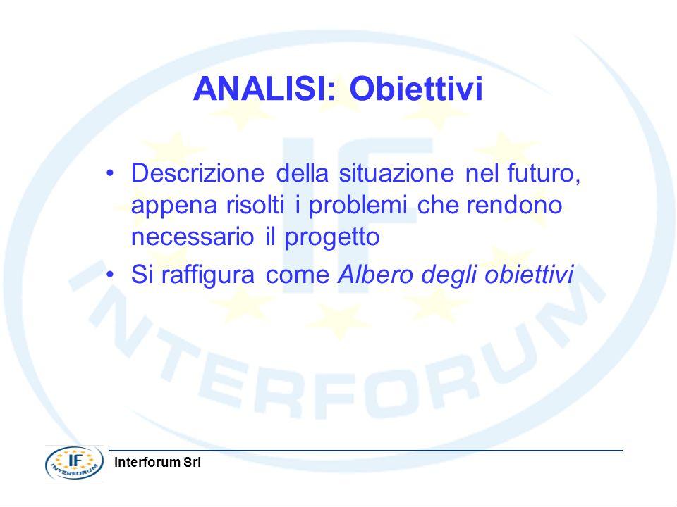 ANALISI: Obiettivi Descrizione della situazione nel futuro, appena risolti i problemi che rendono necessario il progetto.