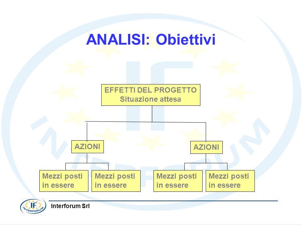 ANALISI: Obiettivi EFFETTI DEL PROGETTO Situazione attesa AZIONI