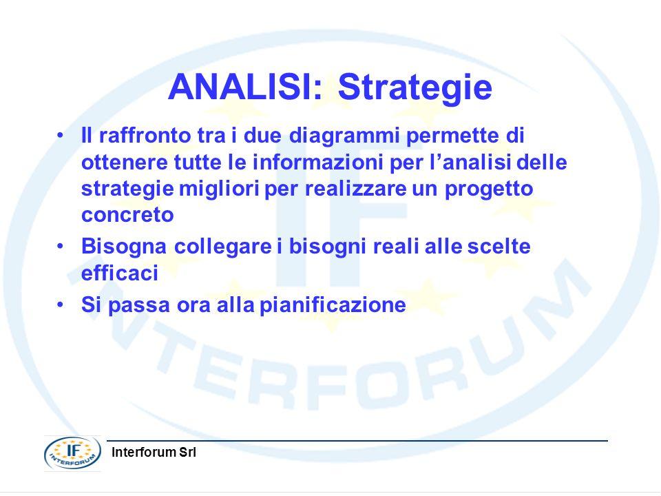 ANALISI: Strategie