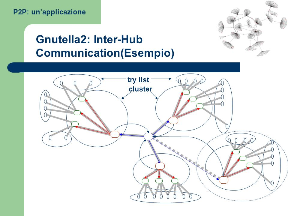 Gnutella2: Inter-Hub Communication(Esempio)