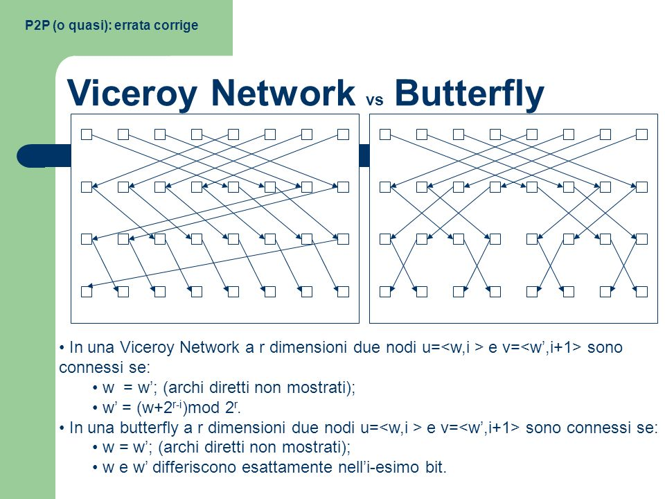 Viceroy Network vs Butterfly