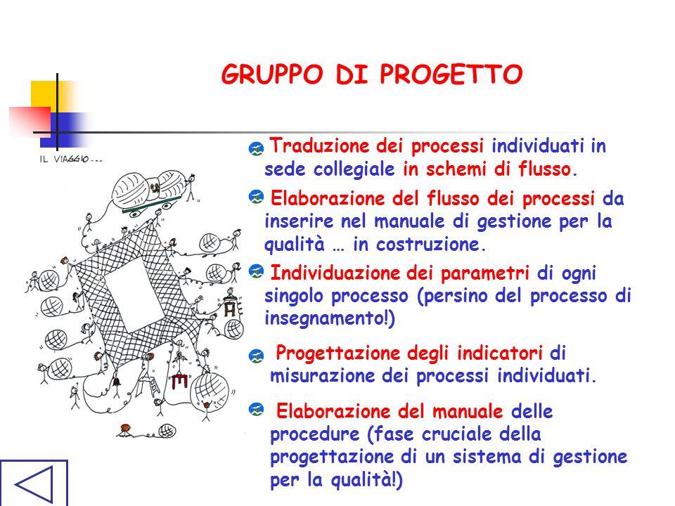 GRUPPO DI PROGETTO Traduzione dei processi individuati in sede collegiale in schemi di flusso.