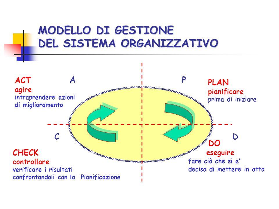 MODELLO DI GESTIONE DEL SISTEMA ORGANIZZATIVO