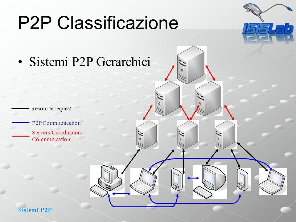 P2P Classificazione Sistemi P2P Gerarchici Resource request