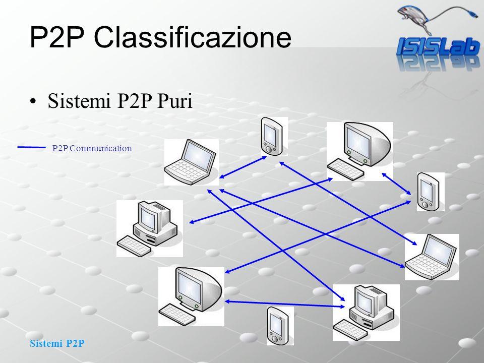 P2P Classificazione Sistemi P2P Puri P2P Communication
