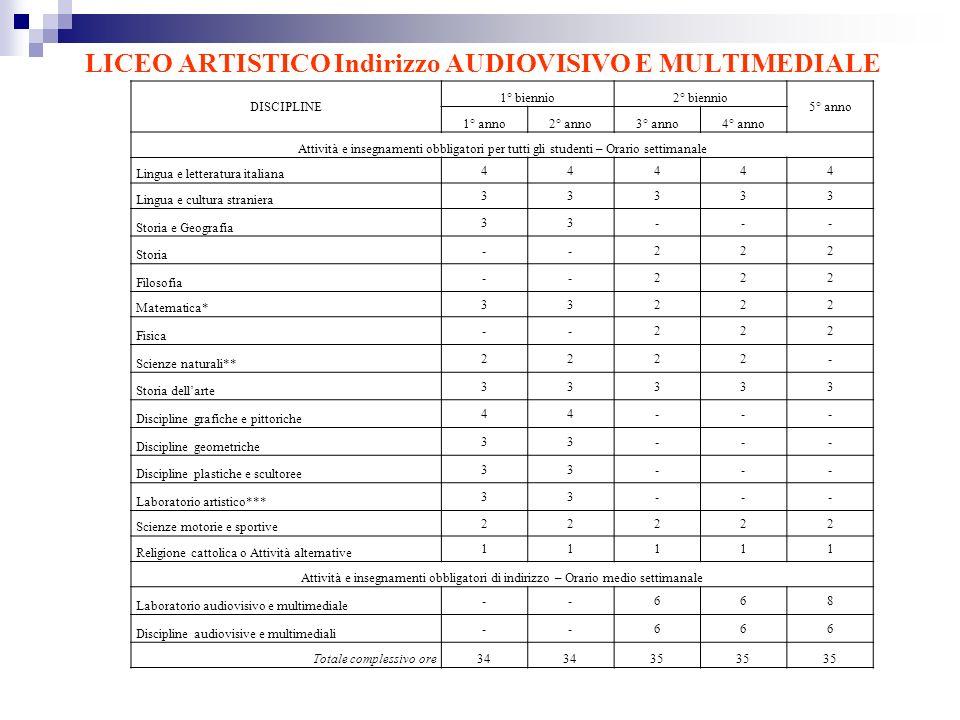 LICEO ARTISTICO Indirizzo AUDIOVISIVO E MULTIMEDIALE