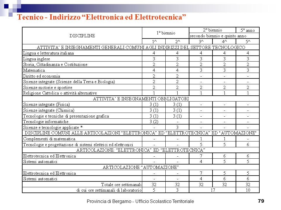 Tecnico - Indirizzo Elettronica ed Elettrotecnica