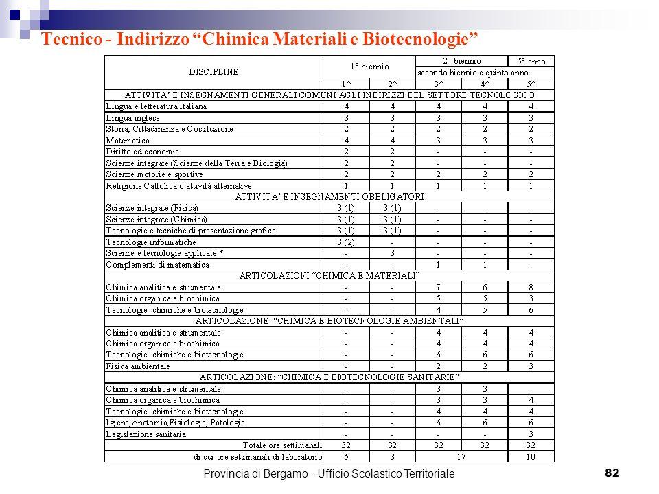Tecnico - Indirizzo Chimica Materiali e Biotecnologie