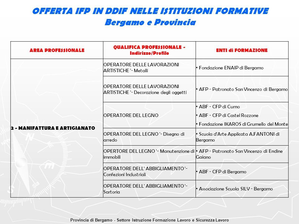 OFFERTA IFP IN DDIF NELLE ISTITUZIONI FORMATIVE Bergamo e Provincia