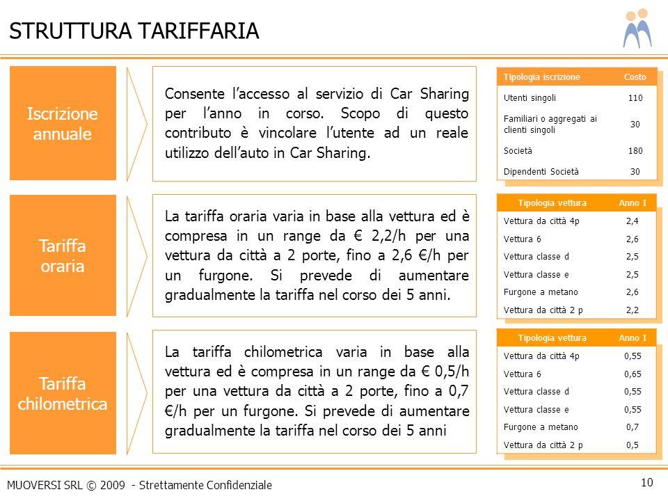 STRUTTURA TARIFFARIA Iscrizione annuale Tariffa oraria