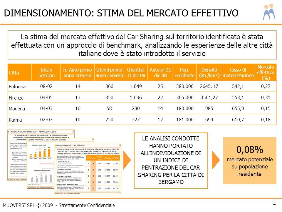 DIMENSIONAMENTO: STIMA DEL MERCATO EFFETTIVO