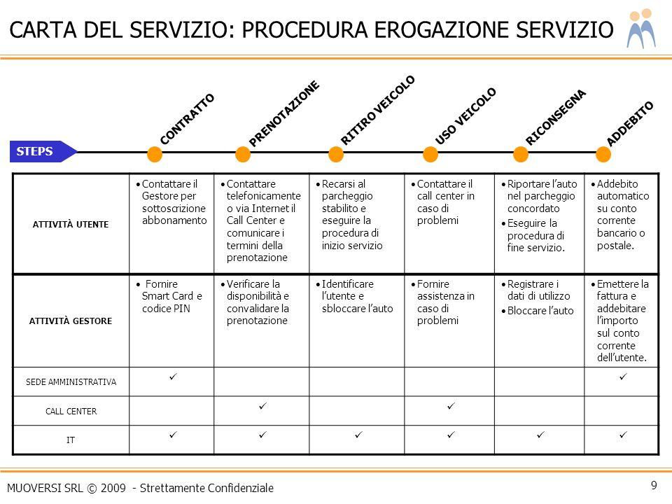 CARTA DEL SERVIZIO: PROCEDURA EROGAZIONE SERVIZIO