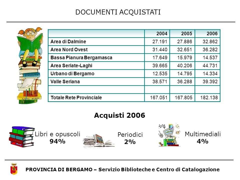 DOCUMENTI ACQUISTATI Acquisti 2006 Multimediali 4% Libri e opuscoli