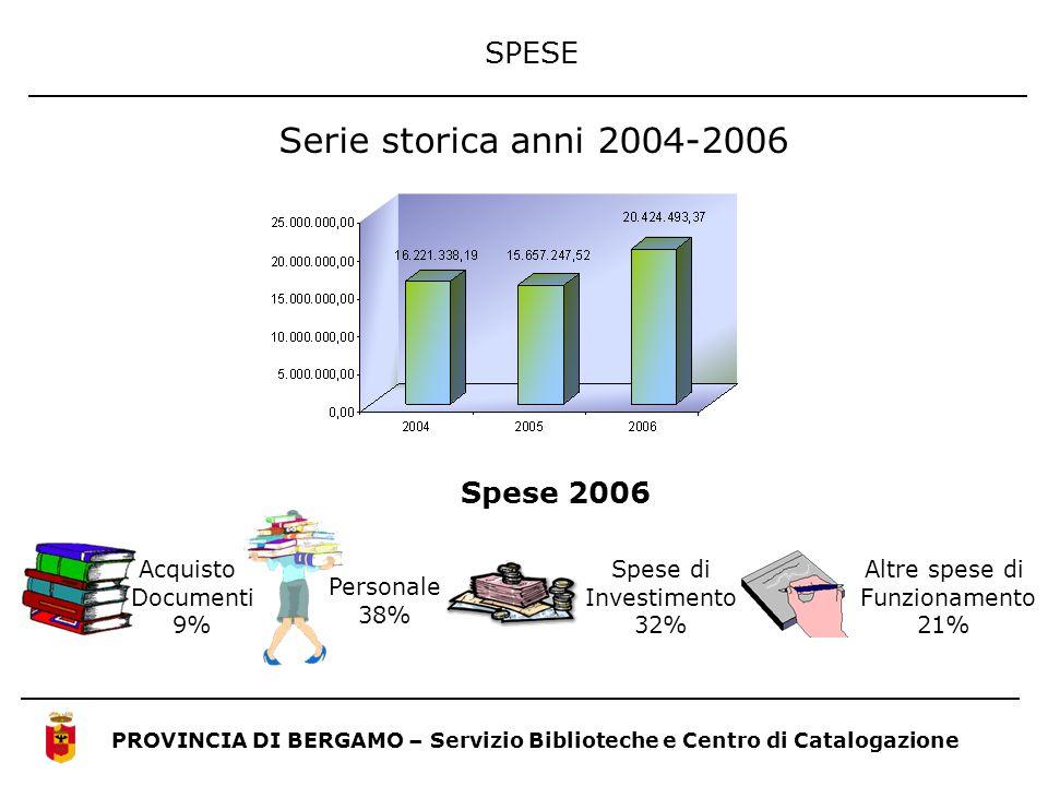 Serie storica anni 2004-2006 SPESE Spese 2006 Personale 38% Acquisto