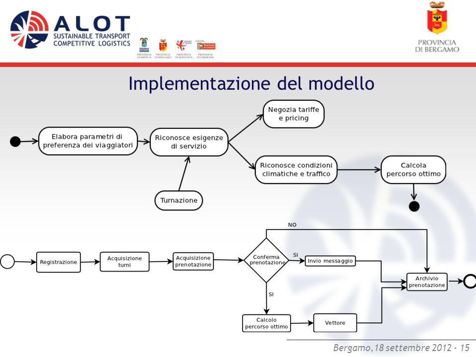 Implementazione del modello