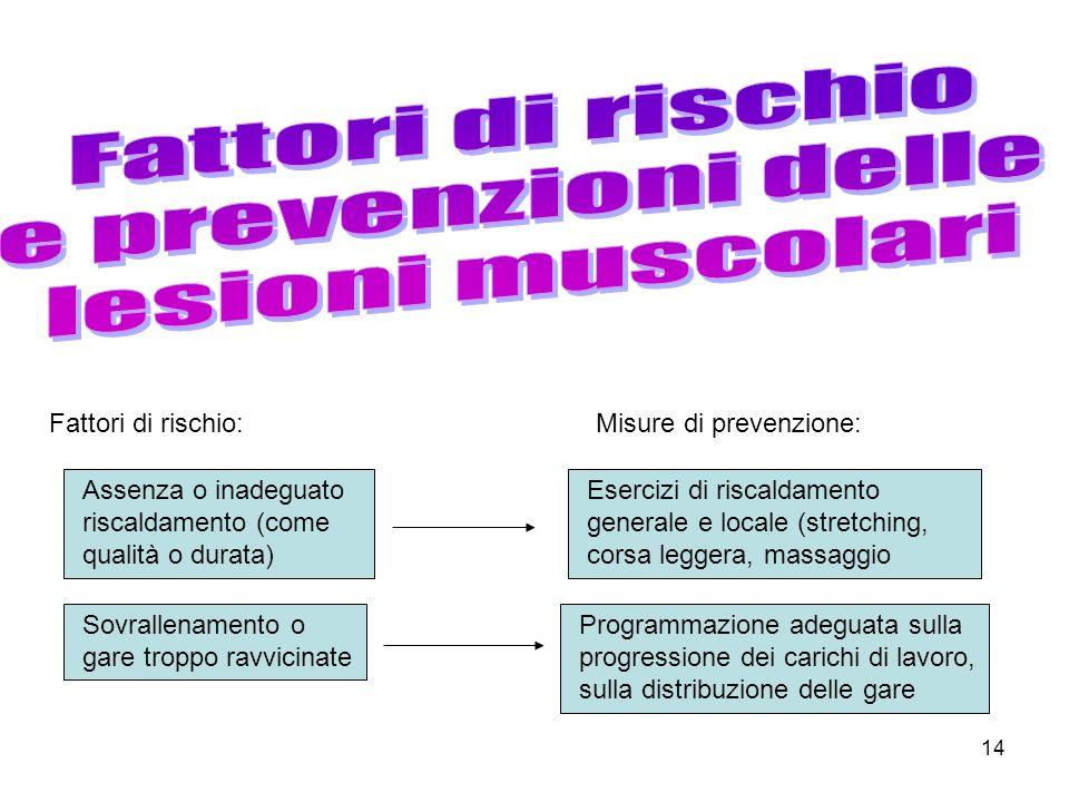 Fattori di rischio e prevenzioni delle lesioni muscolari