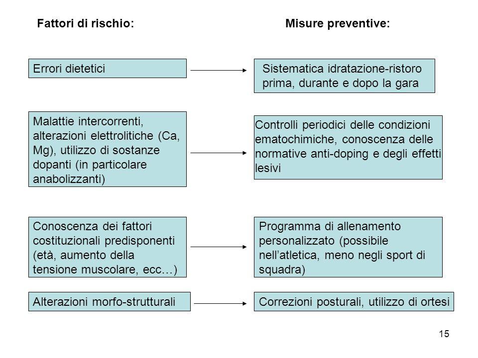 Fattori di rischio:Misure preventive: Errori dietetici. Sistematica idratazione-ristoro prima, durante e dopo la gara.