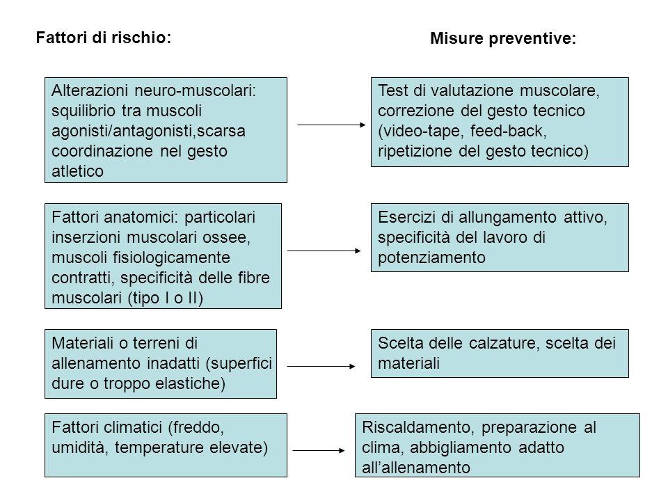 Fattori di rischio: Misure preventive: