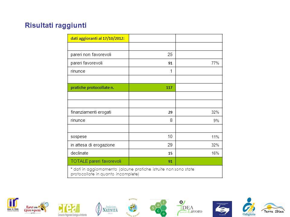 Risultati raggiunti dati aggioranti al 17/10/2012: