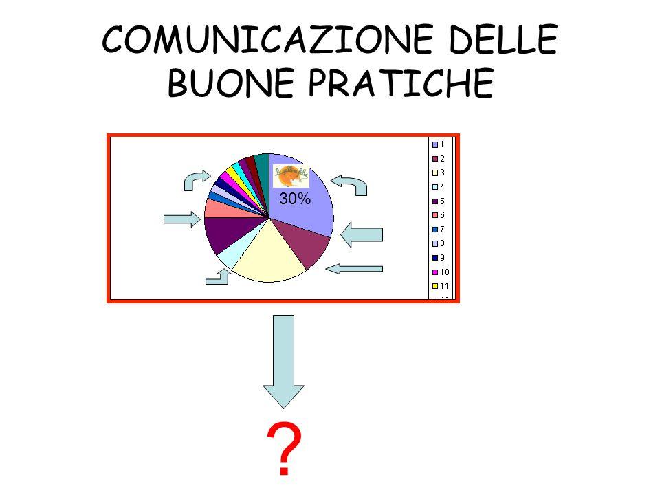 COMUNICAZIONE DELLE BUONE PRATICHE