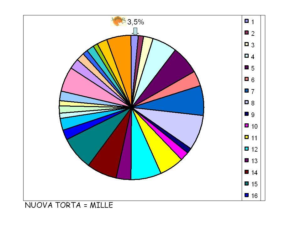 3,5% NUOVA TORTA = MILLE
