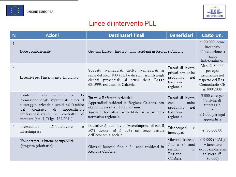 Linee di intervento PLL