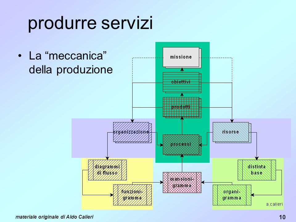 produrre servizi La meccanica della produzione