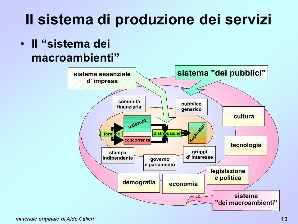 Il sistema di produzione dei servizi