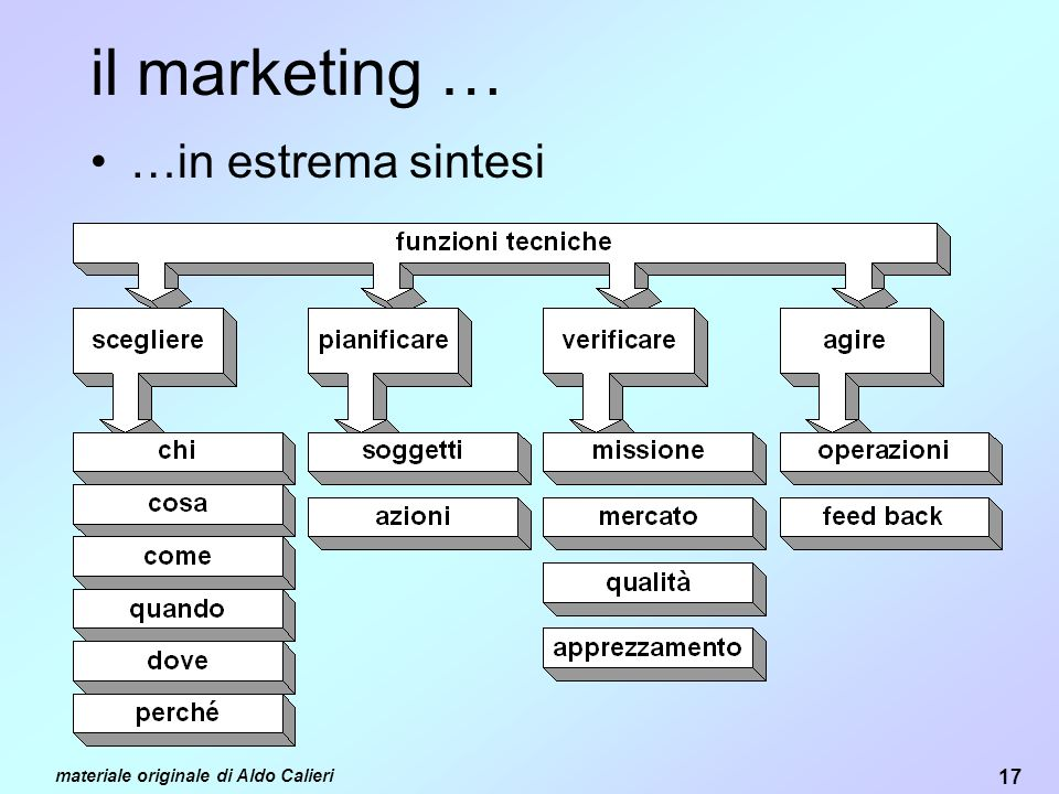 il marketing … …in estrema sintesi materiale originale di Aldo Calieri