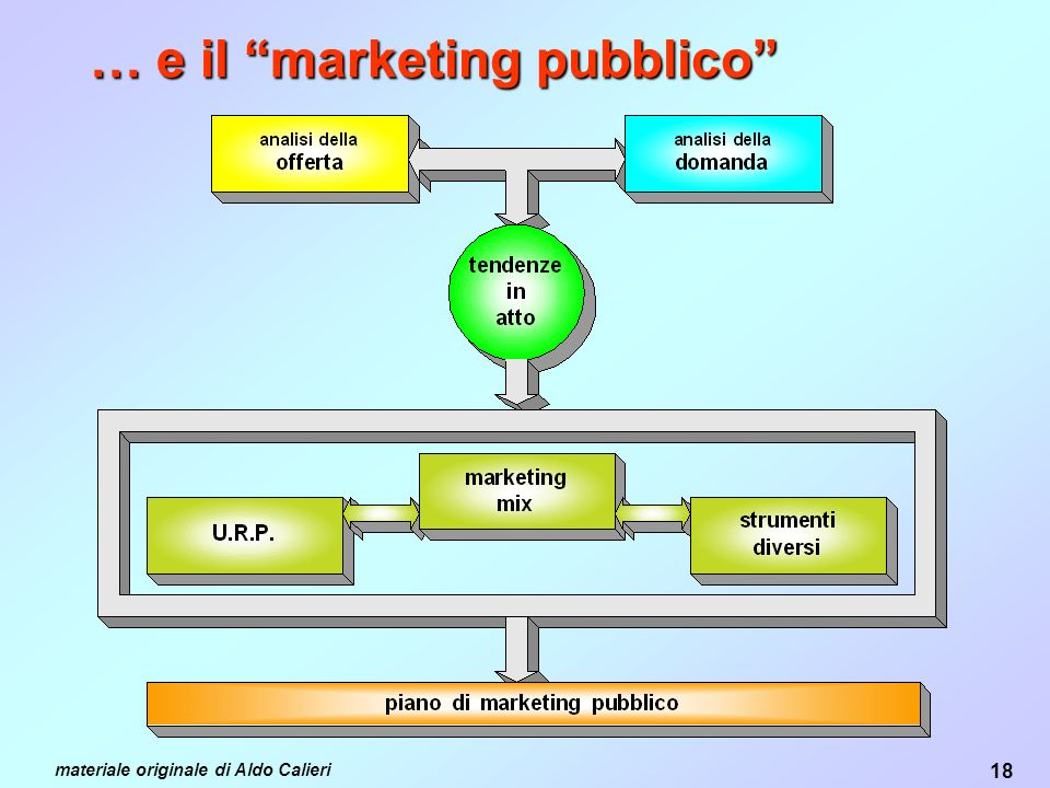 … e il marketing pubblico