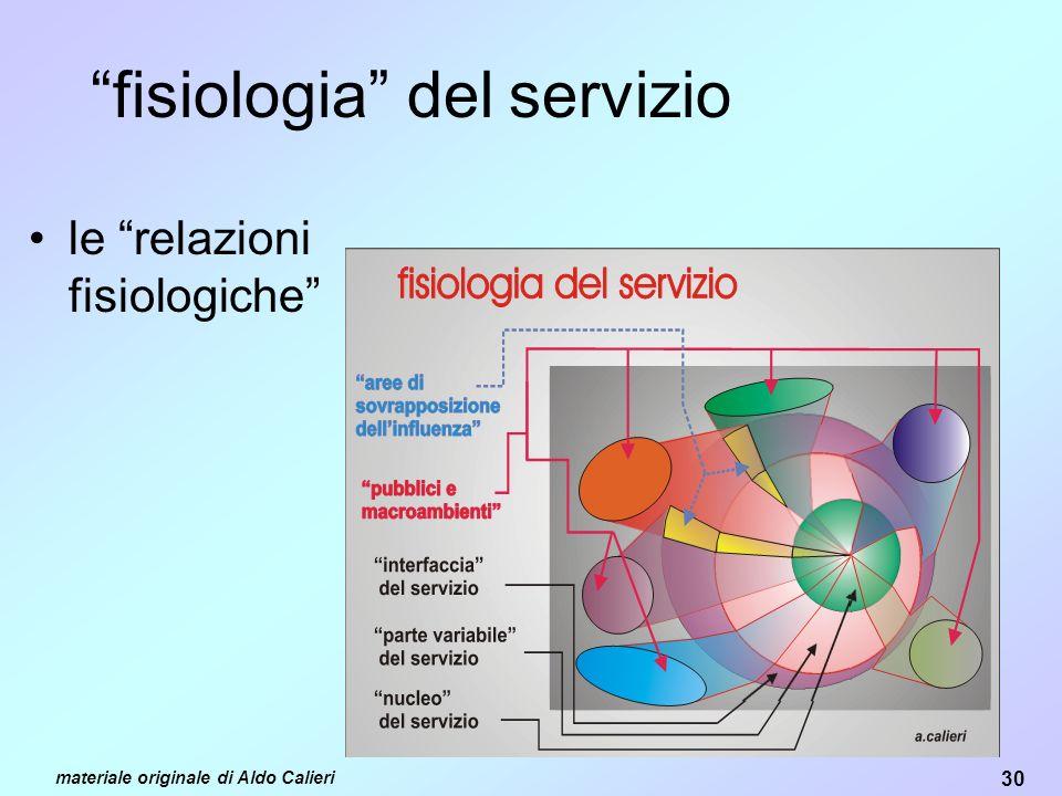 fisiologia del servizio