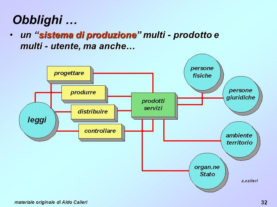 Obblighi … un sistema di produzione multi - prodotto e multi - utente, ma anche… materiale originale di Aldo Calieri.