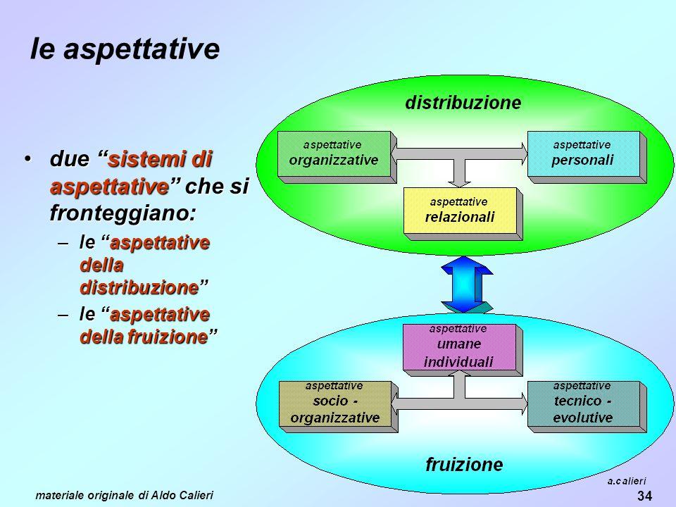 le aspettative due sistemi di aspettative che si fronteggiano: