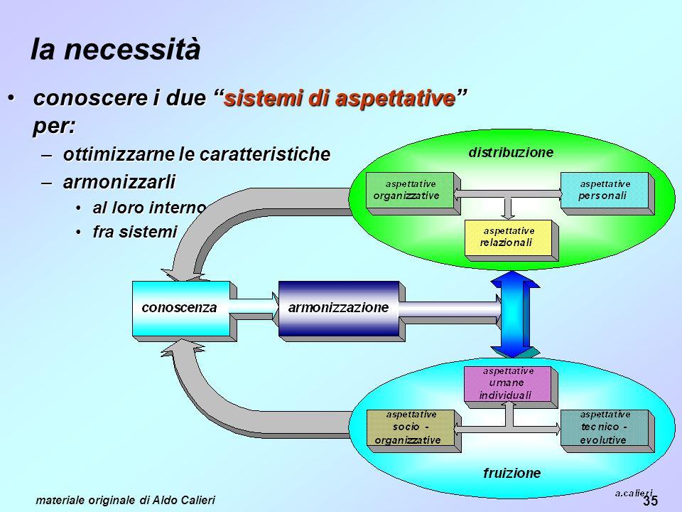 la necessità conoscere i due sistemi di aspettative per: