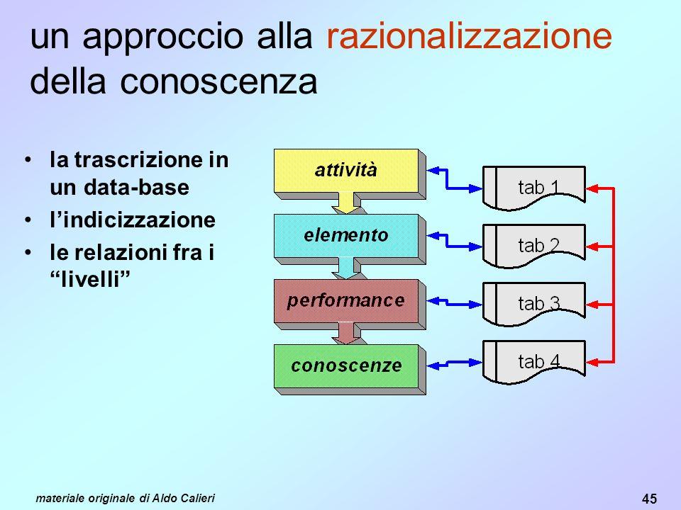 un approccio alla razionalizzazione della conoscenza