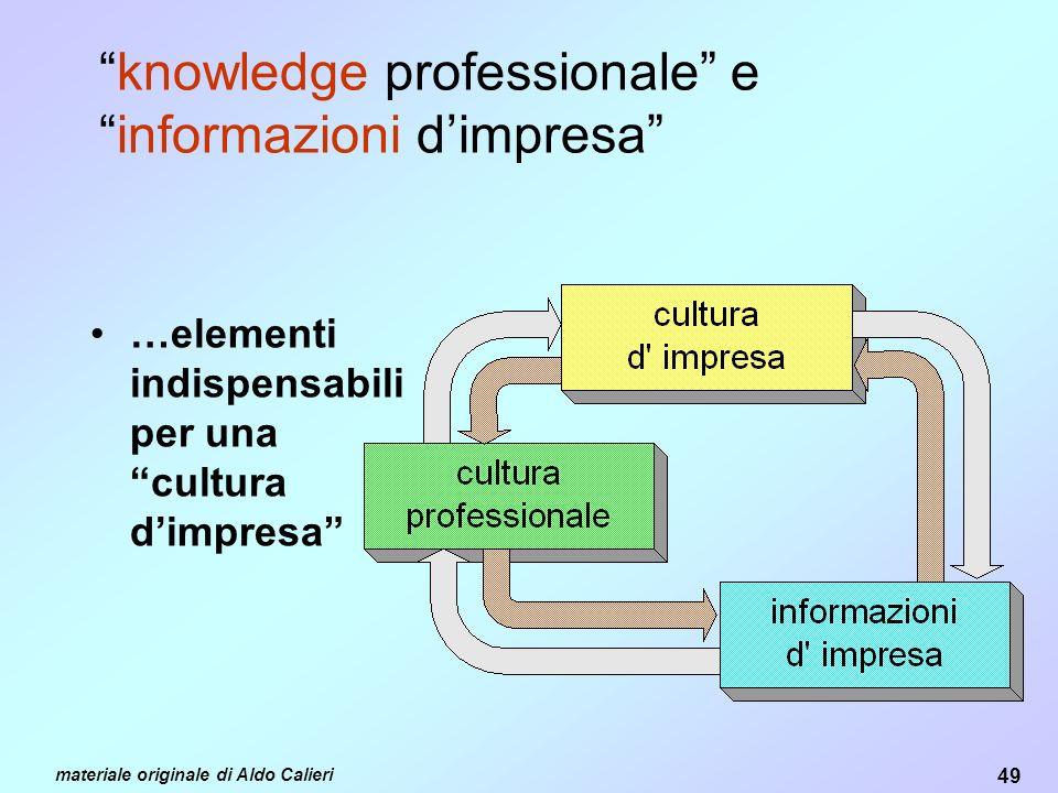 knowledge professionale e informazioni d'impresa