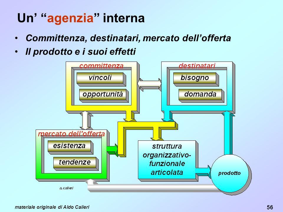 Un' agenzia interna Committenza, destinatari, mercato dell'offerta
