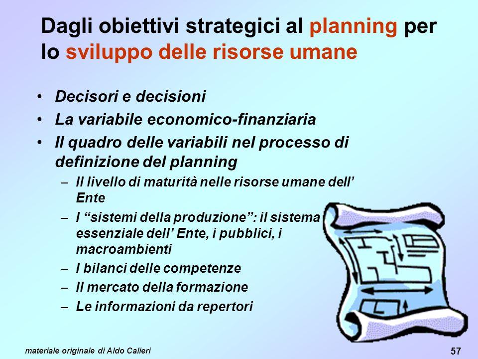 Dagli obiettivi strategici al planning per lo sviluppo delle risorse umane